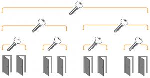 the many benefits of a master key lock system by Locksmith Redland